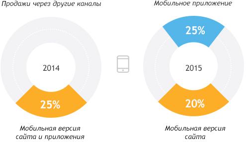 Процент авиабилетов, проданных «Связной Трэвел»